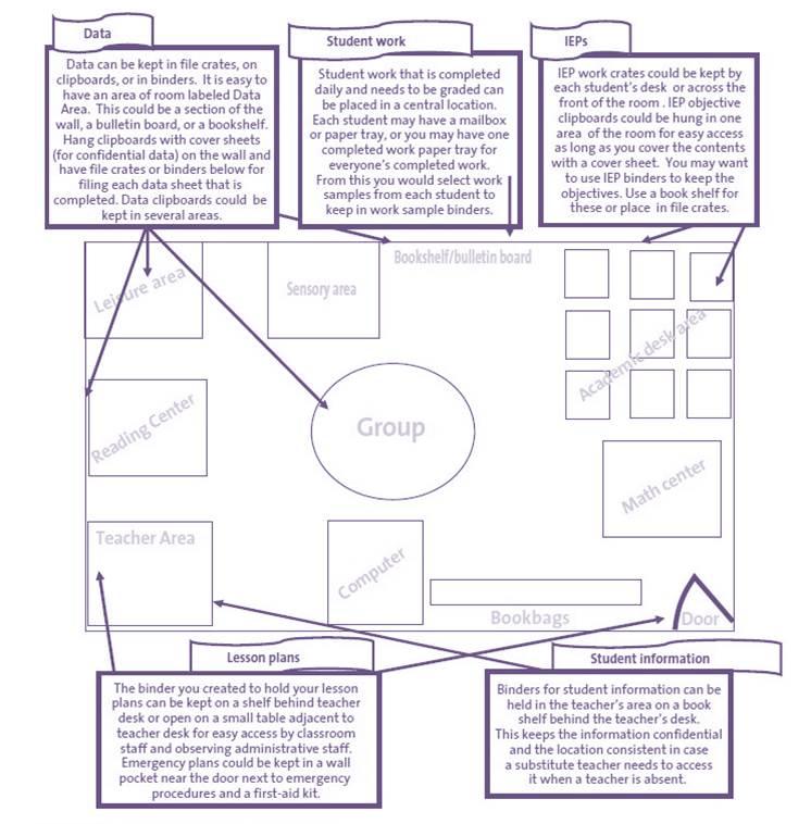 Golden Classroom Organization image