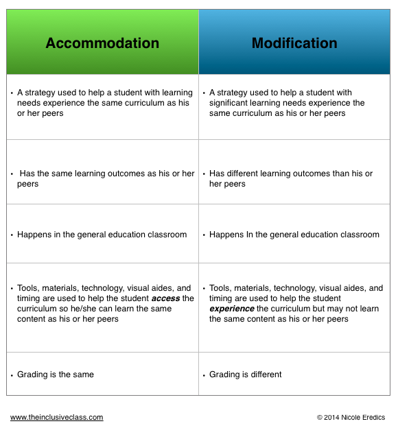 accommodations vs modifications