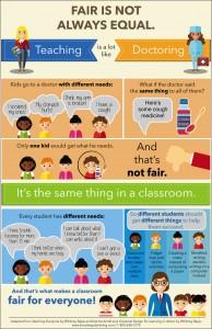 fair is not always equal
