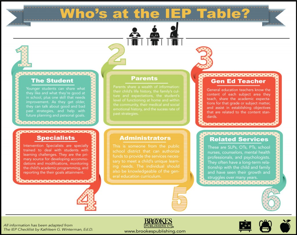 who's at the IEP table