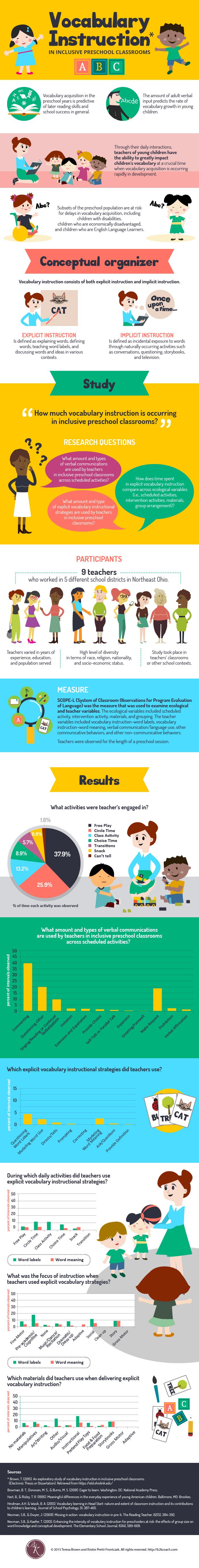 vocabulary infographic