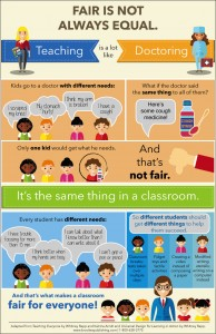 fair is not always equal poster inclusion