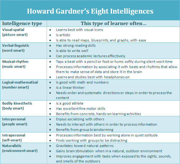 howard gardner eight intelligences