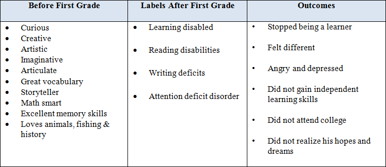labels and outcomes