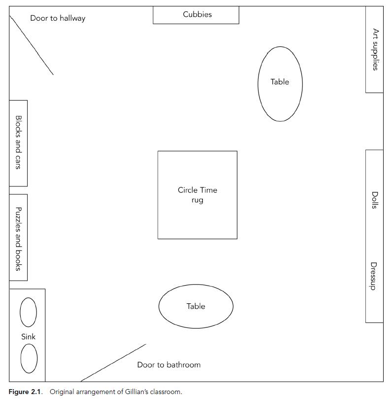 floor arrangement early childhood classroom