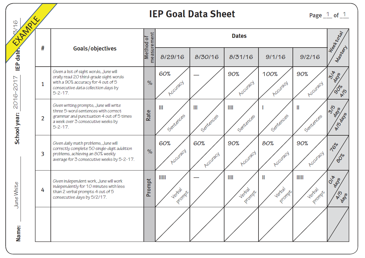 Goals and objectives are filled in on the left, and the specific methods  used to measure each goal are indicated in the shaded gray column. As you  can see, ...