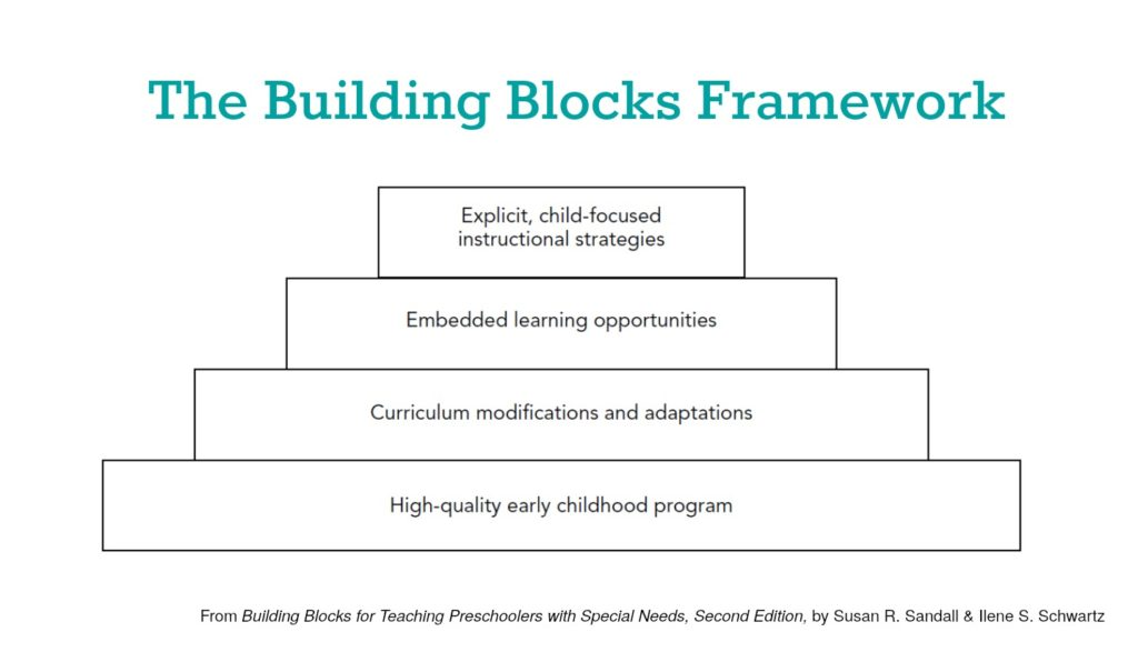 4 Building Blocks Of Great Literacy Centers In Inclusive Classrooms